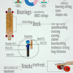 Longboarding in a Few Words