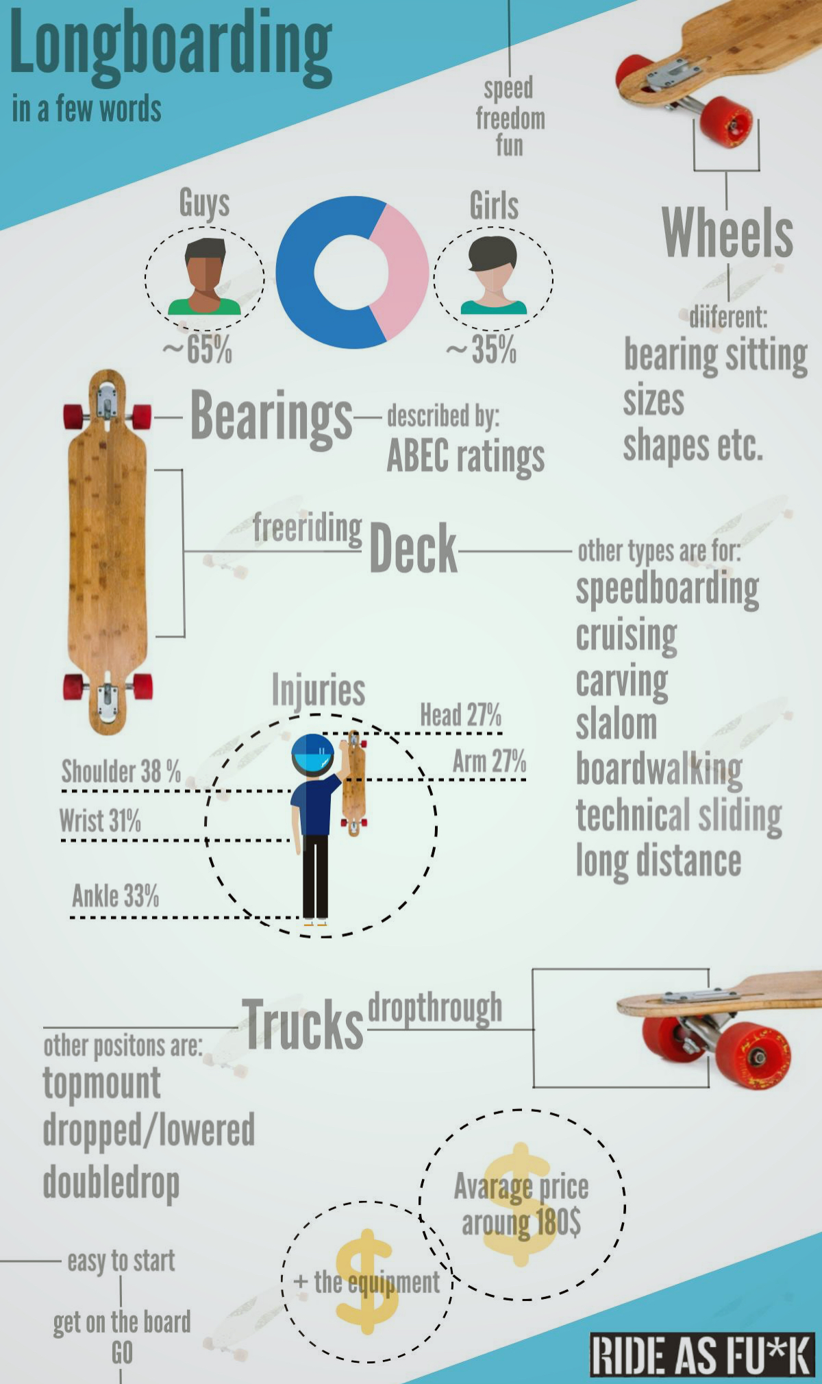 Longboarding in a Few Words - Infographic