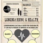 More Longboarding Facts